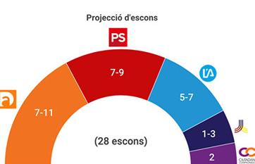 D'Acord podria fer guanyar les eleccions a Pere López