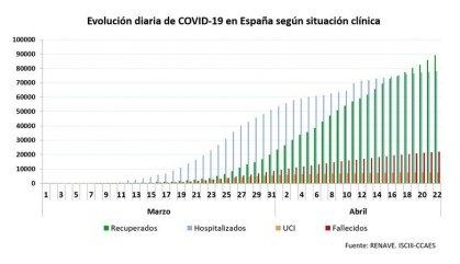 Xifres estables de noves infeccions i morts amb coronavirus registrades