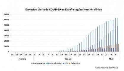 El coronavirus suma a Espanya 146.690 casos confirmats i 14.555 morts